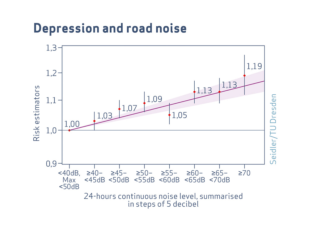 NORAH - More depression for traffic noise